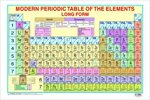 Periodic table chart ri buk junction 61rjdrpvllsy331bo1204203200 urtaz Image collections